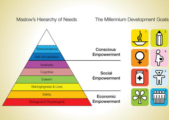 The People's Vision Maslow