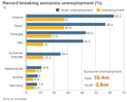 The People's Vision Eurozone Unemployment
